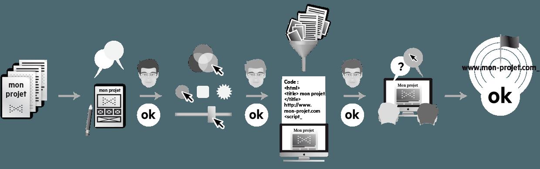 Méthodologie : Réalisation, validation & livraison