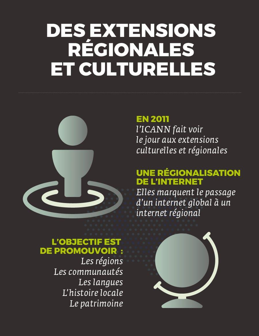 Des extensions régionales et culturelles