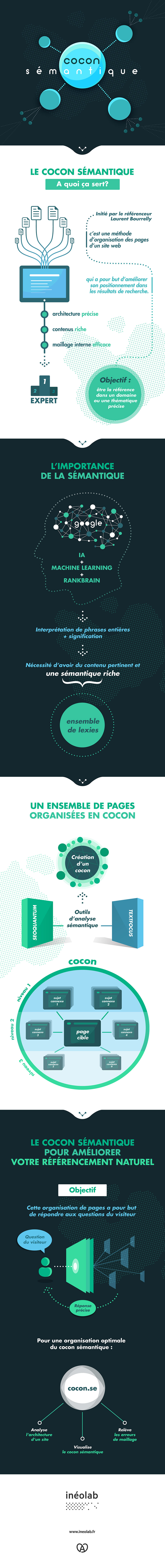 Cocon sémantique et SEO en une infographie