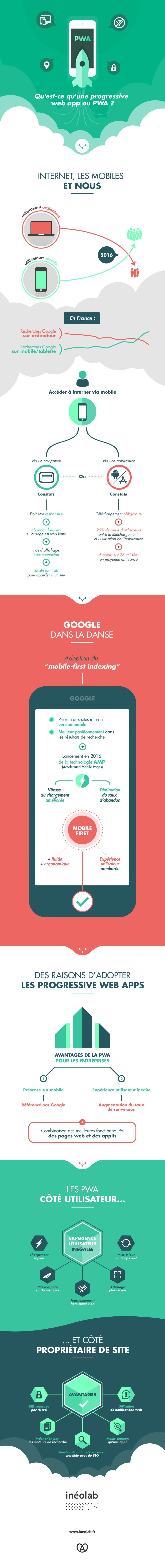 Infographie de qu'est-ce qu'une progressive web app ?