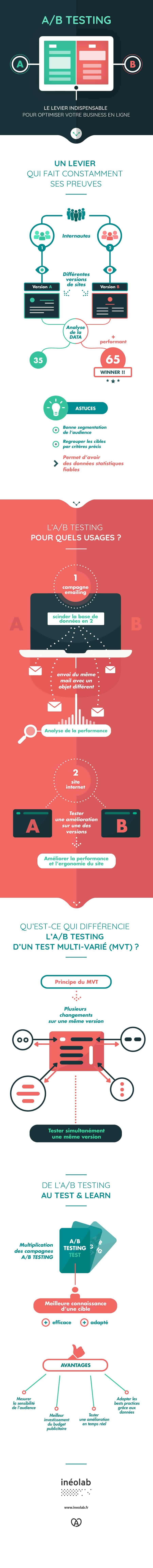 Infographie sur l''A/B testing : le levier indispensable pour optimiser votre business en ligne - par inéolab