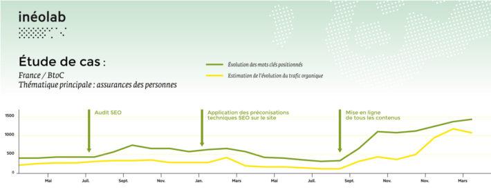 Graphique de résultats SEO sur un site d'assurances et mutuelle