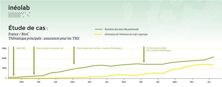 graphique de résultats SEO sur l'assurance des TNS