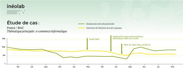 graphique de résultats SEO sur un e-commerce