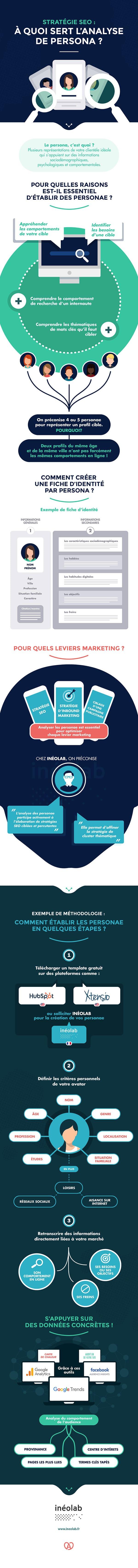 Analyse persona et stratégie SEO infographie BD