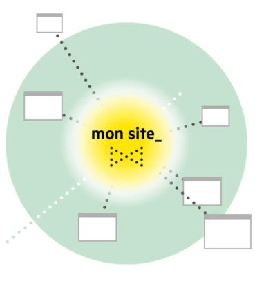 Méthodologie inéolab étape 6 maillage inter et netlinking thématique