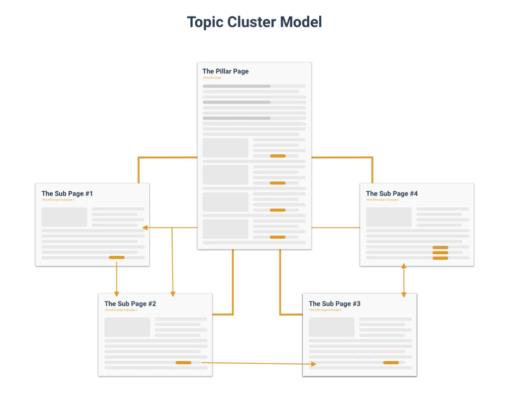 Modèle du cluster topic
